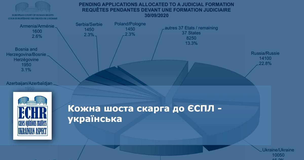 ЄСПЛ. Статистика 2020